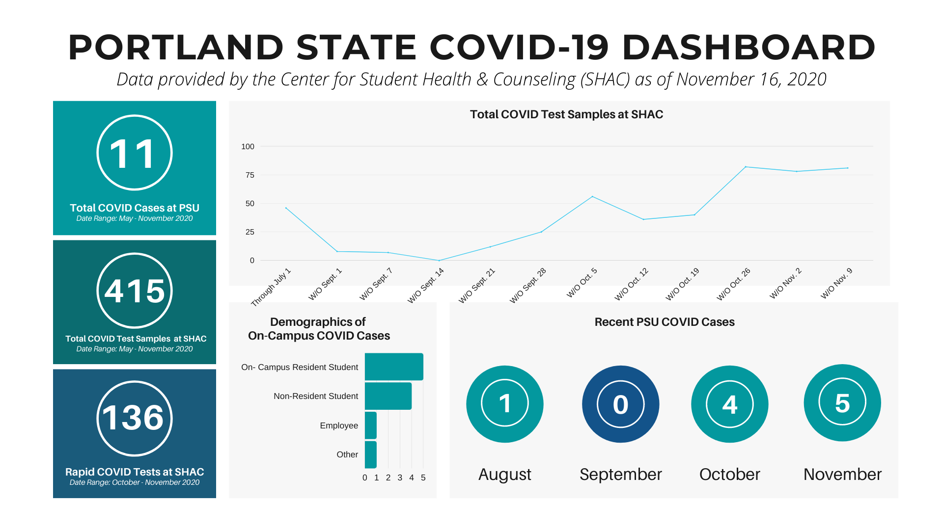 COVID Dashboard for Nov. 16, 2020 showing 551 total COVID tests at SHAC and 11 total positive cases on campus since spring; 5 cases were reported this month.